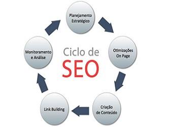 Reformular Websites